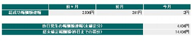 2006.7の報酬結果